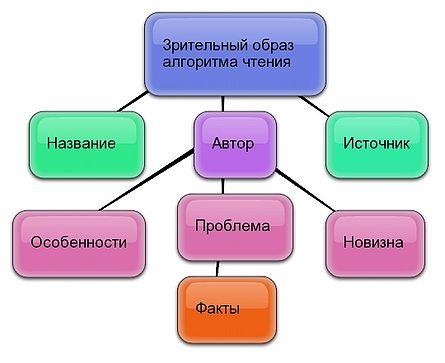 Интегральный алгоритм чтения