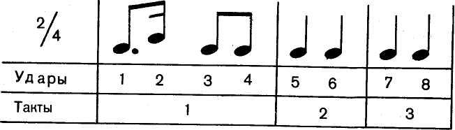 Нотная запись ритма